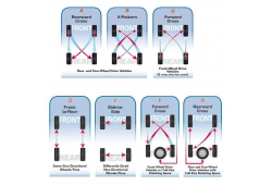 The Importance of Tyre Rotation